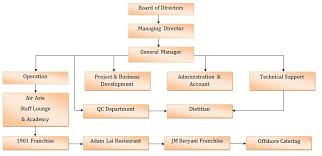 Organizational Structure Best Examples Of Charts