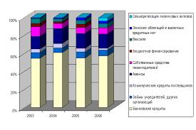 Курсовая работа Сущность лизинговых операций ru Источники финансирования договоров лизинга