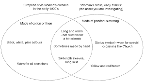 Art Venn Diagram Venn Diagram Teacher Wearable Art Visual Culture And The New