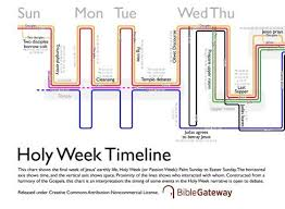 Jesus Life Timeline Chart Infographic What Happened During Holy Week Day By Day