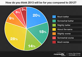 Quotes About Pie Charts 21 Quotes