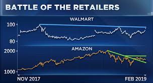 Walmart Stock Price Chart Walmart Wmt Stock Analysis
