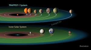The Habitable Zone In The Trappist 1 System The Planetary