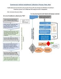 Flow Chart Of Payment Process Commercial Vehicle Installment Collection Process Flow Chart