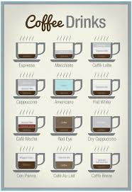 Wondering how to drink coffee on keto during chilly months? Coffee Drinks Art Print Poster Posters Allposters Com
