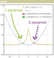 Графическое решение уравнений онлайн · Как пользоваться  Решение уравнений графически