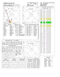 What Does My Birth Chart Say About Me Male Born In 1988 Jan