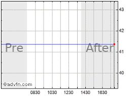 Petro Canada Stock Chart Pcz