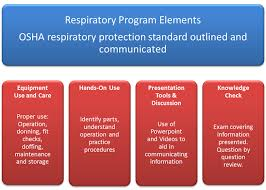 Respirator Use Training Industrial Safety Services