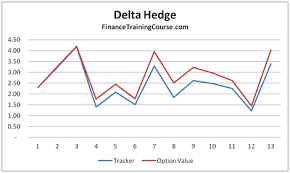 Delta Hedging Options Using Monte Carlo Simulations In Excel