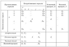Реферат Динамические линейные модели экономики модель  В первом квадранте отражены данные о взаимных поставках продукции