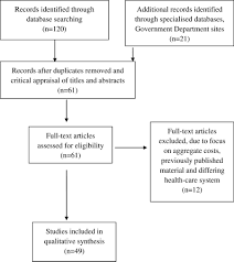 A Systematic Review Of The Unit Costs Of Allied Health And