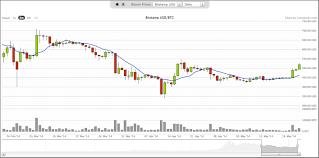 Bitcoin Chart Analysis Today Analysis Of Cryptocurrency Rates In Anticipation Of High