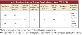 36 Volt Battery State Of Charge Chart Battery Maintenance Trojan Battery Company