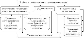 Трудовые ресурсы в системе управления предприятиями в индустрии  Схема кадровая служба организации