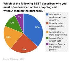 Customer Behavior The Top Four Reasons Consumers Abandon