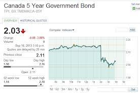 5 Year Bond Yields Fall Lower Rates Incoming Calgary