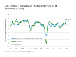 Real Gdp Chart Real Gdp Index Points To Sub 2 Percent Growth The Real