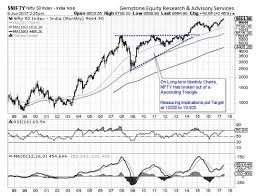 Nifty Will Market Rally More Long Term Charts Show Niftys