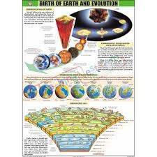 Earth Evolution Chart Birth Of Earth And Evolution Chart 70x100cm