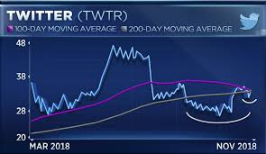 Twitter Chart Is A Technical Goldmine Which Could Trigger