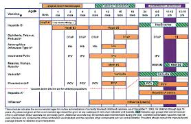 Immunization Age Chart Recommended Childhood And Adolescent Immunization Schedule