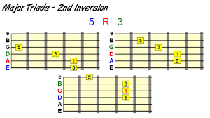Guitar Chord Inversions Demystified