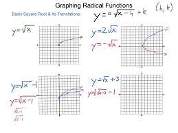 algebra2 6 8 graphing radical functions