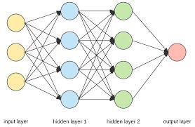Deep Neural Network Applied Deep Learning Part 1 Artificial Neural Networks