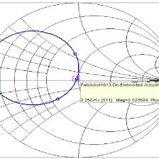 Plot S Parameters On Smith Chart In Matlab Scattering Parameter S11 Versus Frequency On The Smith Chart