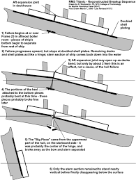 How Did The Titanic Break