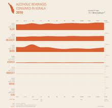 Economy Of Kerala Wikipedia