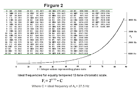 Piano Frequency Chart Computer Controlled Precision Piano Tuner