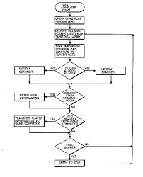 laser tag gamefigure    is a computer flow diagram illustrating the operation of the software associated   the data computer of the present amusement game for the
