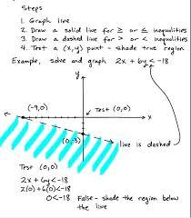 mathematics math for kindergarten solve two variable inequalities learning algebra can be easy mathnasium glen