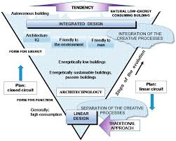 What Is Integrated Design Process Sustainability Free Full Text The Architect And The