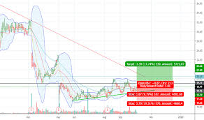 Eb World Level Chart Eb Stock Price And Chart Nyse Eb Tradingview
