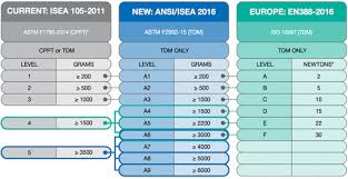 New Ansi And Isea Cut Resistance Standards Grainger