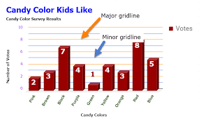 Add Primary Major Vertical Gridlines To The Chart Google Chart Editor Sidebar Customization Options