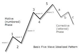 Elliott Wave Forex Trading