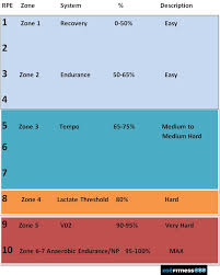Rate Of Perceived Exertion Chart Zoe Fitness Zoefitness Rate Of Perceived Exertion Chart
