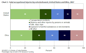 Fatal Work Injuries In Ohio 2017 Midwest Information
