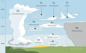 S Cool Cloud Identification Chart List Of Cloud Types Wikipedia