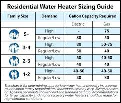 Natural Gas Sizing Chart Gas Water Heater Size Lavozfm Com Co