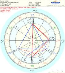 Soulmate Composite Chart Are These Likely Soulmates Or Normal Synastry Love Light