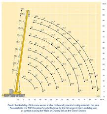 Liebherr Crane Load Chart Best Picture Of Chart Anyimage Org