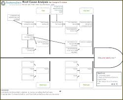 Root Cause Analysis Template Delectable Sample Root Cause Analysis Report Juanmarinco