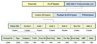 802 11 frame format figure 4 ieee 802 11 frame format scientific diagram