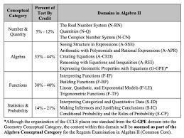 Formula Chart Algebra 2 The Ultimate Guide To Passing The Algebra 2 Regents Exam