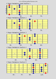 Pentatonic Scale Guitar Chart Guitar Scales Charts For Major Minor Penatonics And More